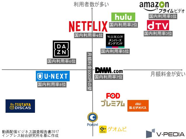 国内主要VOD・動画配信サービスの月額料金(横軸)と利用者数(縦軸)を表したグラフ