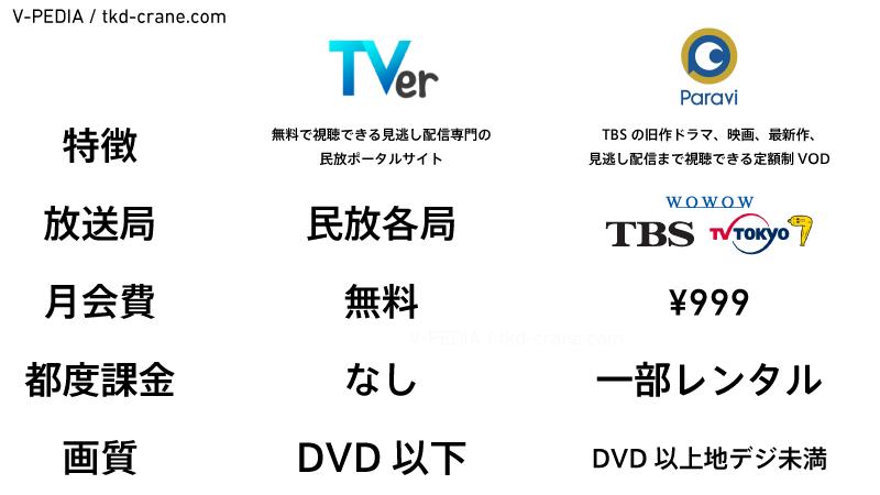 TVerとParaviの比較表