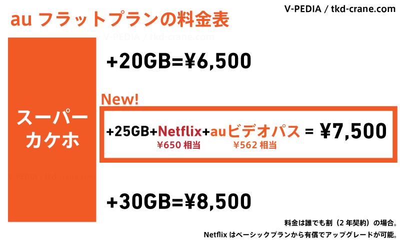 auフラットプラン(20GB、25GB、30GB)の料金比較表
