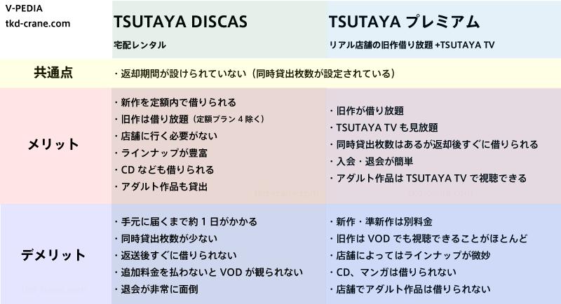 TSUTAYA DISCASとTSUTAYA プレミアムのメリット・デメリット