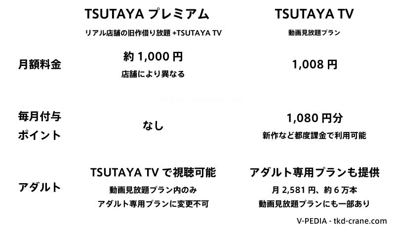 TSUTAYAプレミアムとTSUTAYA TVの違いを比較
