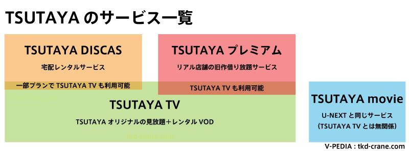 TSUTAYAの各サービスの関係図