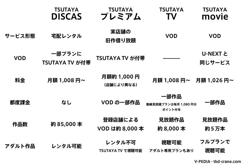 各TSUTAYAサービスの比較表