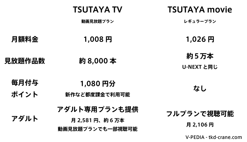 TSUTAYA TVとTSUTAYA movieの比較表