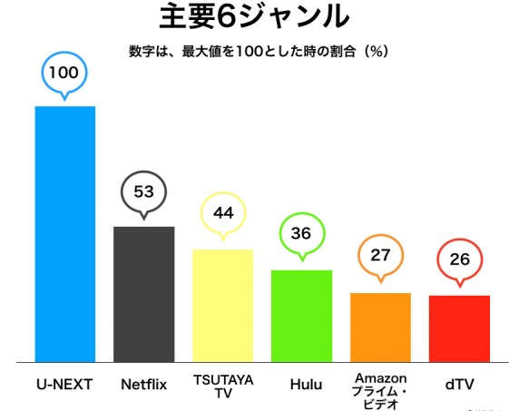Netflix、UNEXT他、大手VODサービスの見放題作品数の比較