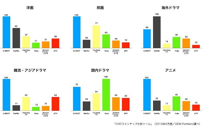 主要6ジャンル(洋画・邦画・海外ドラマ・国内ドラマ・韓流アジアドラマ・アニメ)の見放題動画数の比較